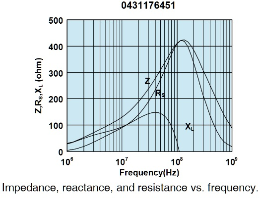 Figure 5 Characteristics of MIL-STD-461F rod detuning rf sleeve