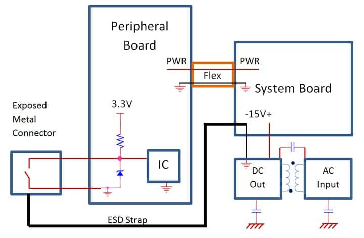 Figure 6 – ESD strap implementation.