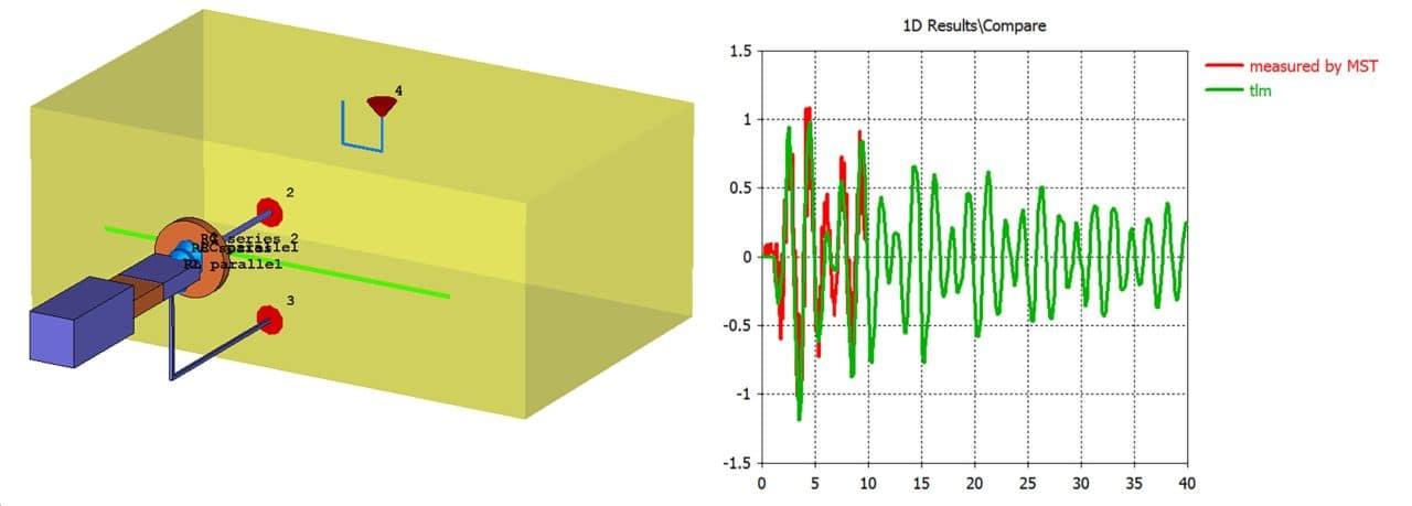 Simulating EM Shielding for Aeronautical Applications