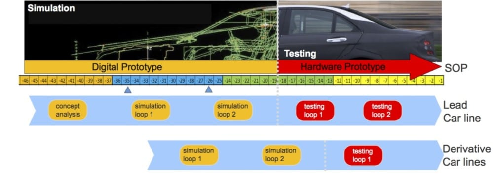 Simulation in EMC | Interference Technology