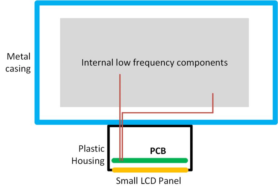 Figure 2 EUT