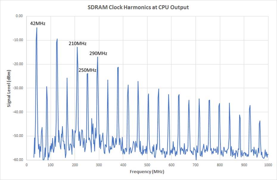 Figure 3 Clock Harmonics