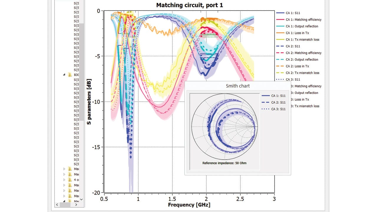 Fast Matching Circuits Design Software Added | Interference Technology