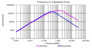 ITG Frequency vs Impedence