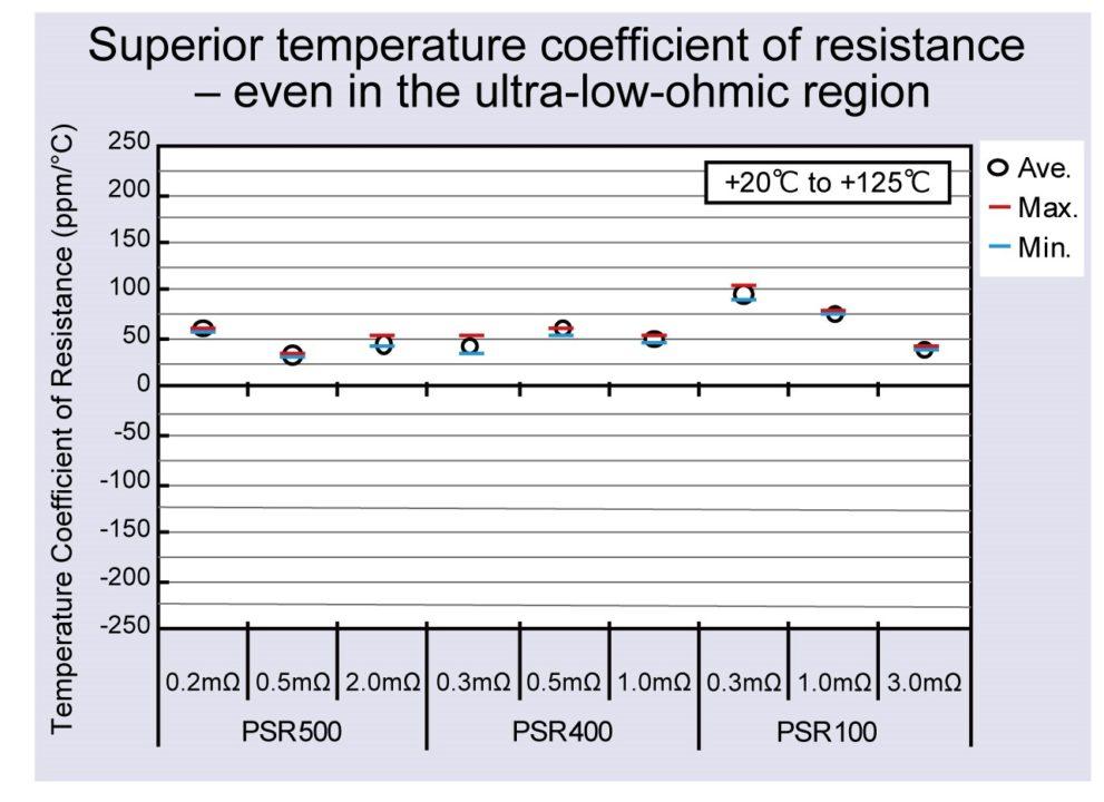 ROHM Temperature Coefficient