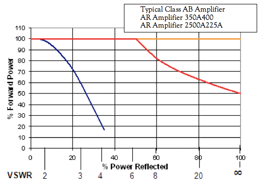 Specifying RF/Microwave Power Amplifiers for EMC Testing – Amplifier
